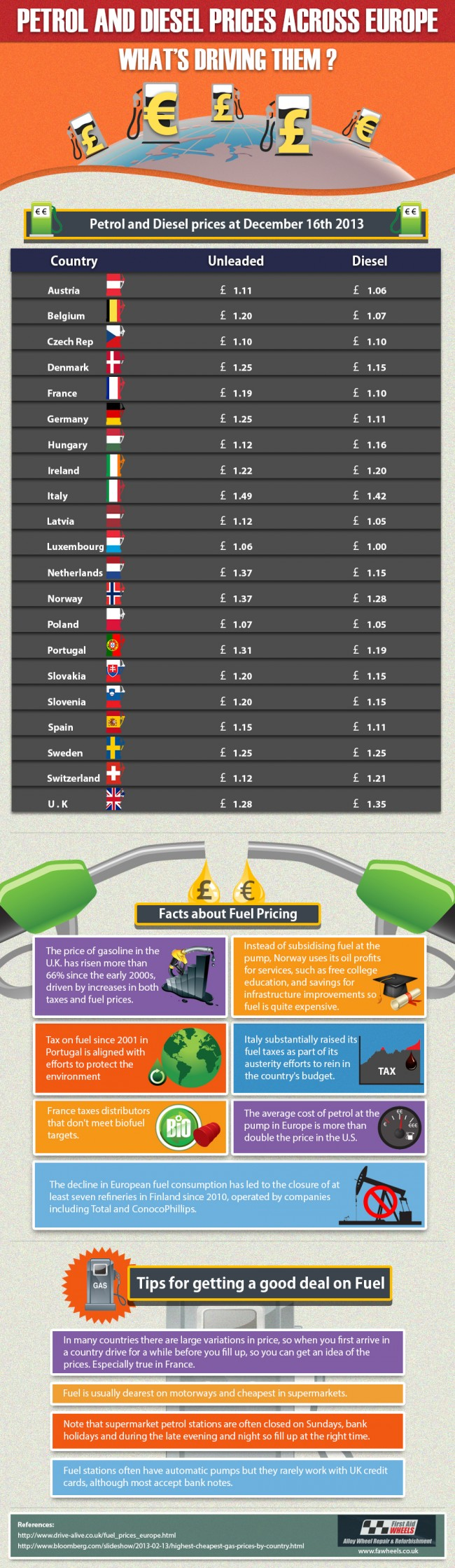 an-infographic-study-on-uk--europe-fuel-prices